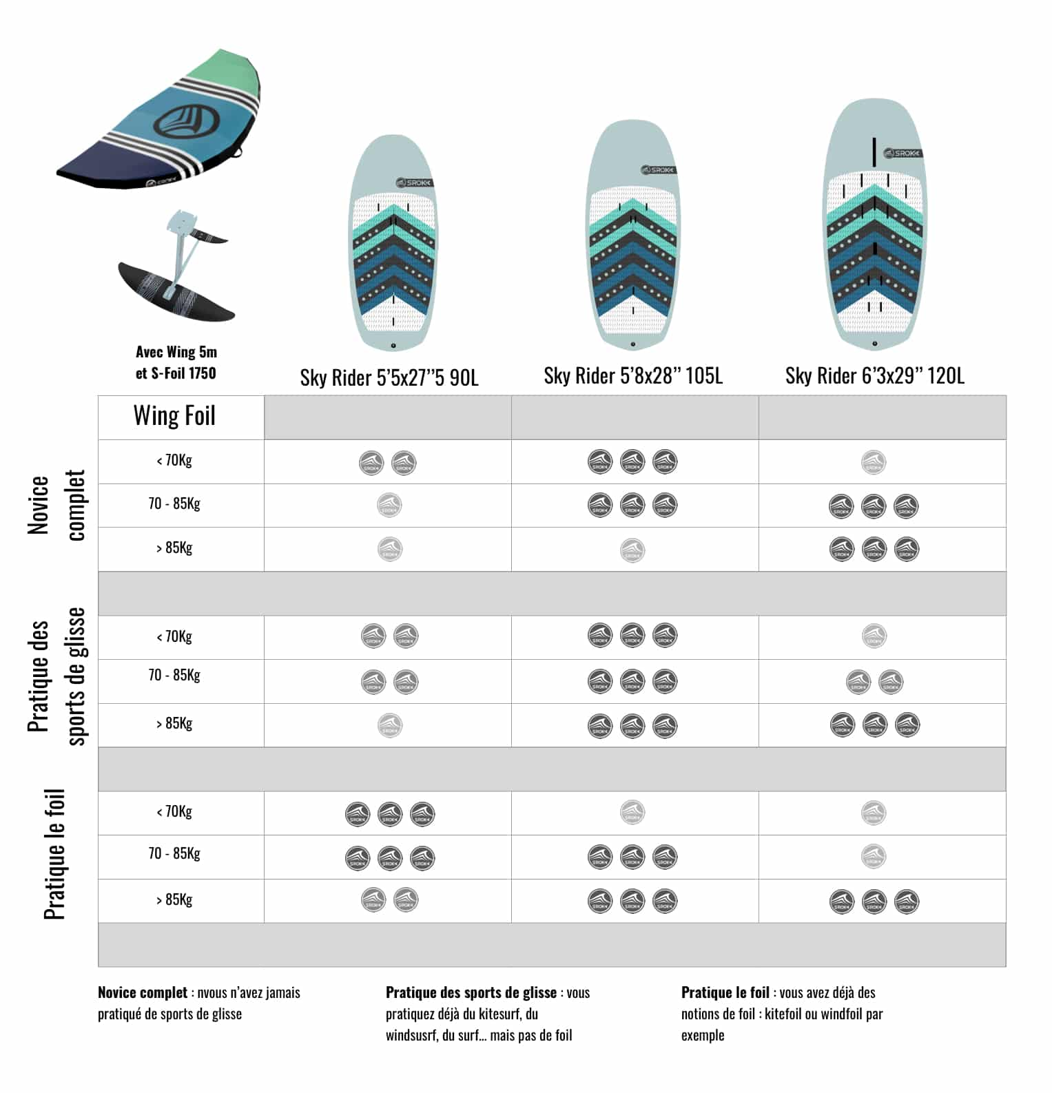 How to choose a foil board?