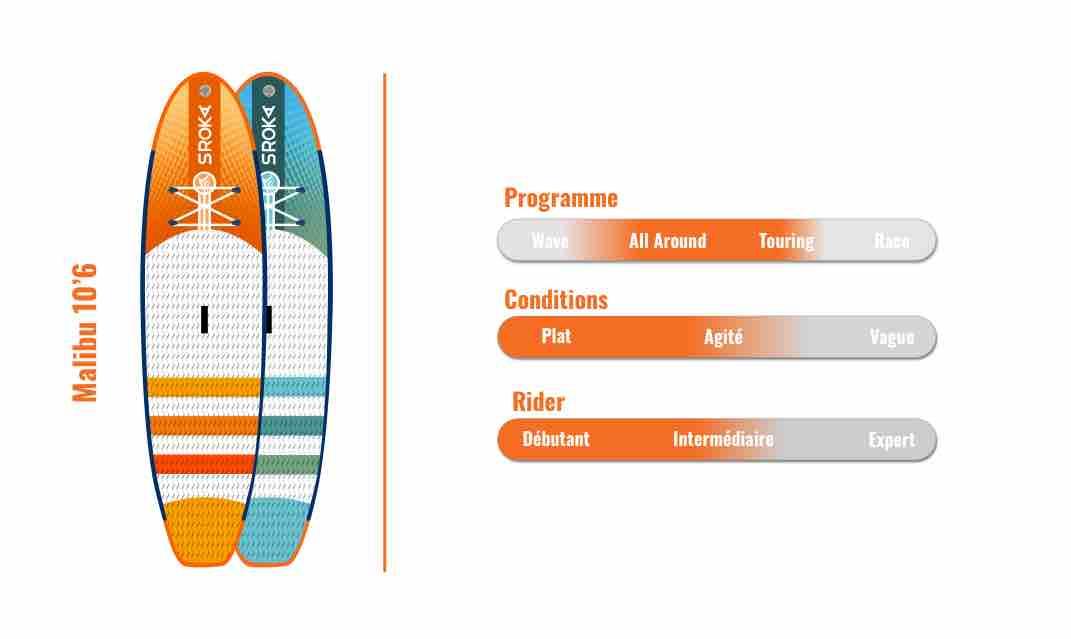 planche de stand up paddle gonflable Malibu Sroka 10'6