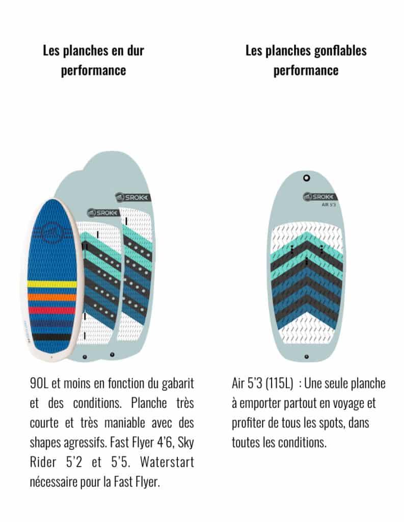 Planche de foil haute performance