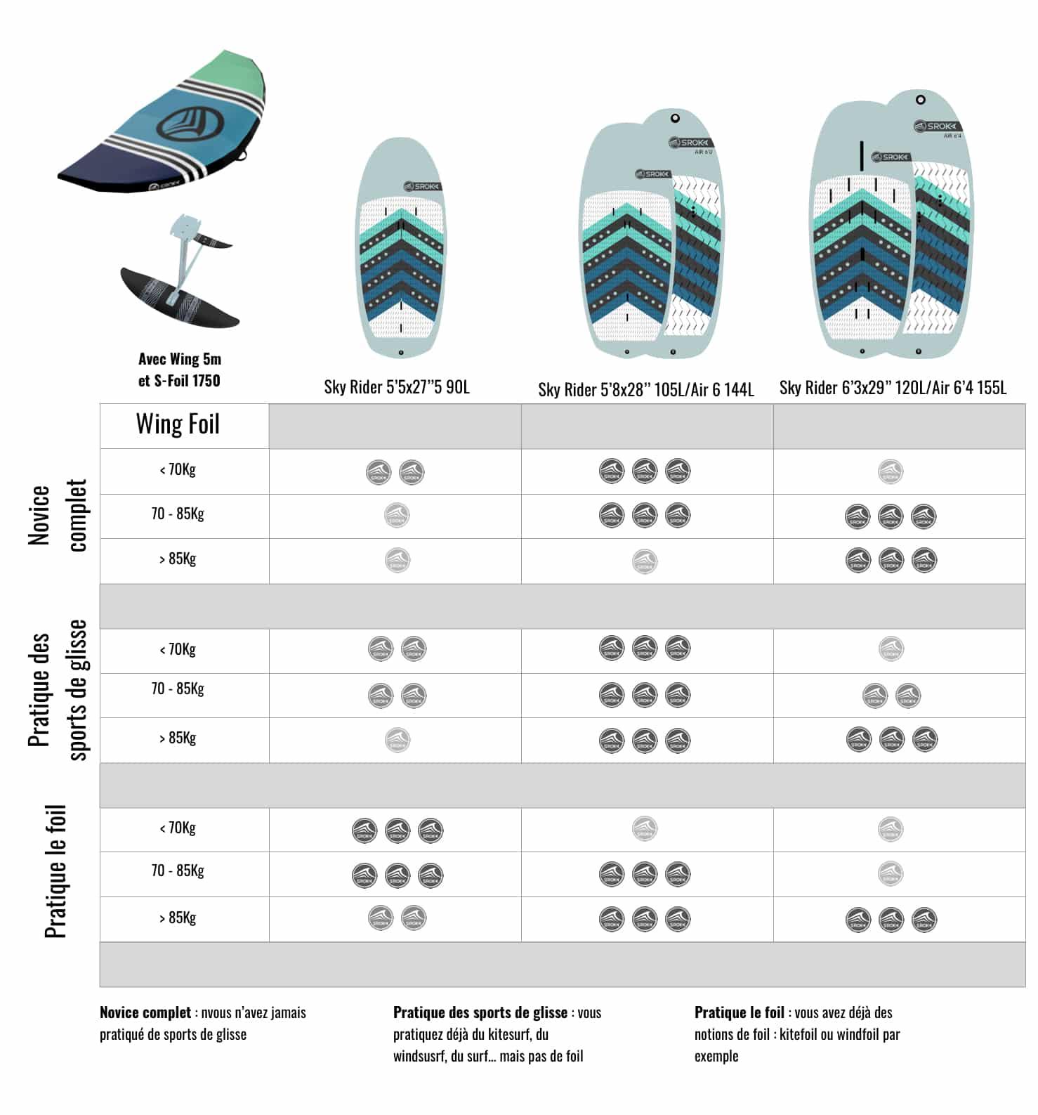 Tableau pour bien choisir son pack Wingfoil