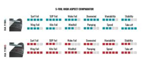 How to choose High Aspect Front Wing HA 1190 L HA 1190 S