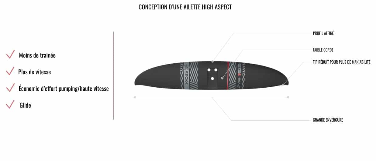 Hight Aspect ailette avant foil
