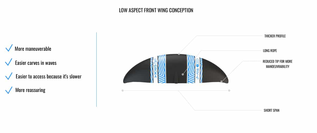 how's made Low Aspect front wing foil
